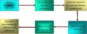 Comment « guérir la maladie » de la balance des paiements de Madagascar ? dans Leçon Economie Internationale p-300x119